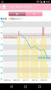 ダイエットアプリのグラフ。3週間で72キロから68キロに。