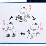 「そうじ」「計画」「実行」のサイクルが描かれたホワイトボード