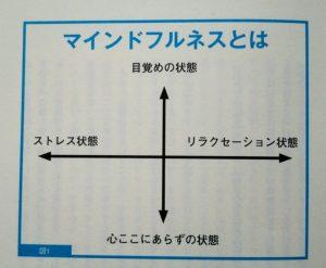 「マインドフルネスとは」の図