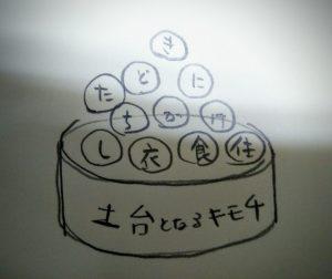 「きどにたちかけし衣食住」という文字が「土台となるキモチ」の上に乗っているイラスト