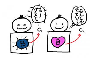 イラスト「BとCの連動」