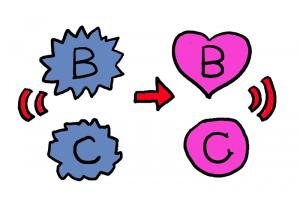 イラスト「不健康なB&Cから健康なB&Cへ」