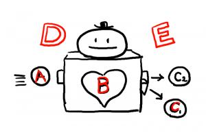 イラスト「ABCDE理論」