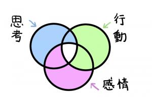 イラスト「思考・行動・感情」の3つの方向