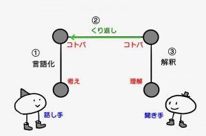 ゴードンの図2