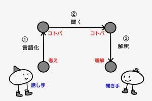 ゴードンの図1