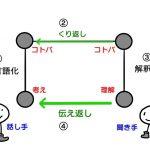 ゴードンの図3