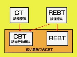 REBTとCBTの関係