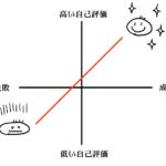 自己評価の図