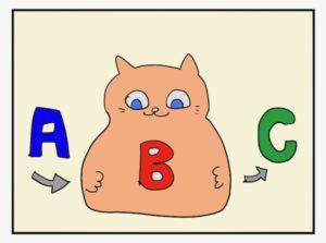ABCのフォーマット