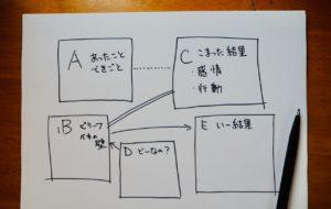 REBTのABCモデルを描いた紙