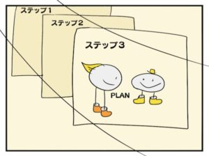 ステップ1、2の後にステップ3があるイラスト