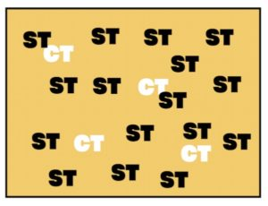 CTよりSTが多い状態のイラスト