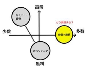 システムの座標のイラスト