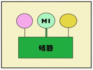 傾聴から見たMIの図