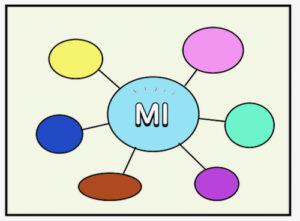 MIと他の技法を組み合わせる図