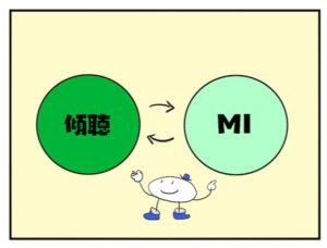 傾聴とMIの関係図