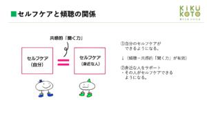 セルフケアと傾聴の関係の図