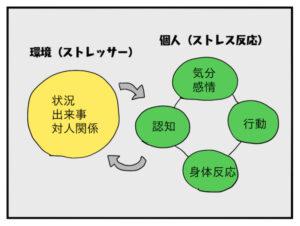 ストレッサーとストレス反応の図